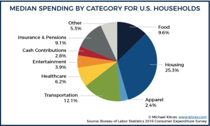 medianspending