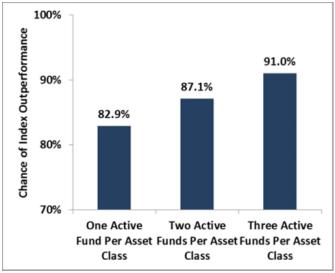 passive portfolio returns