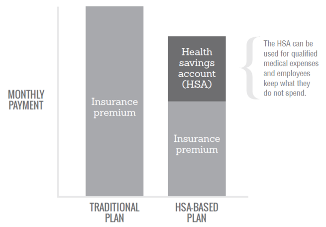 HSA monthly payment