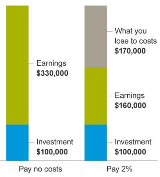 Vanguard Costs Matter